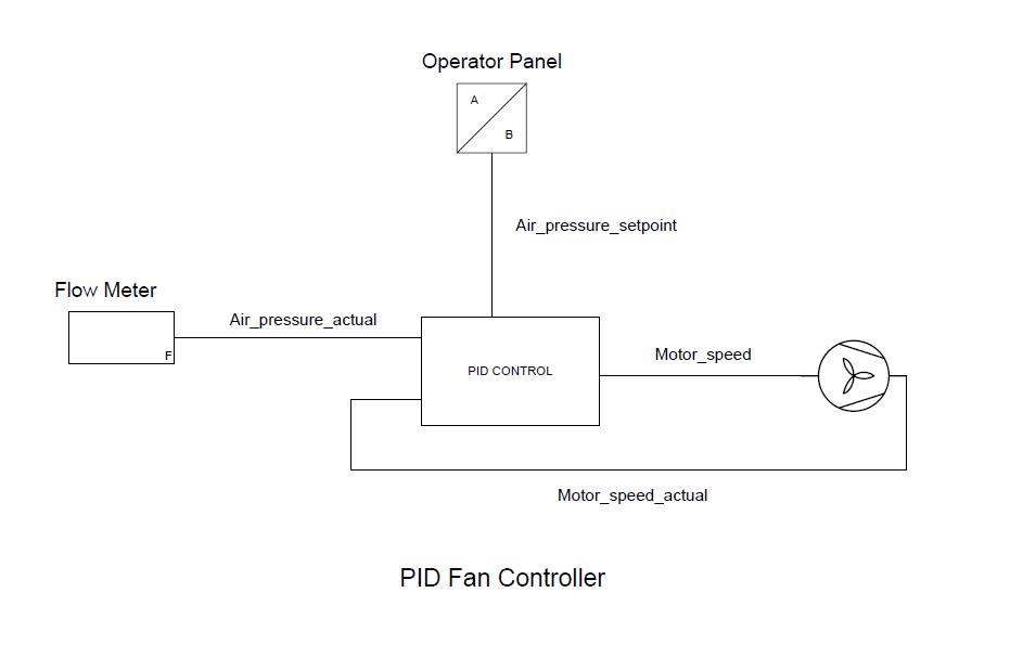 PID Fan Control